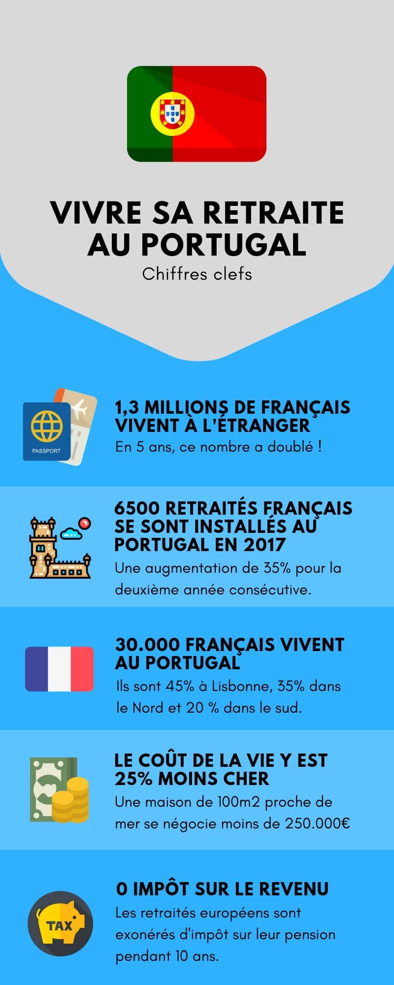 Statistiques sur les français au Portugal