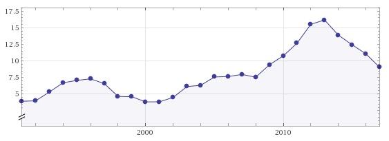 Taux de chômage au Portugal courbe