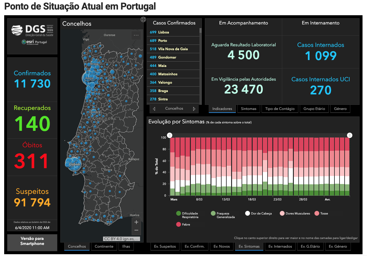 Covid 19 Portugal