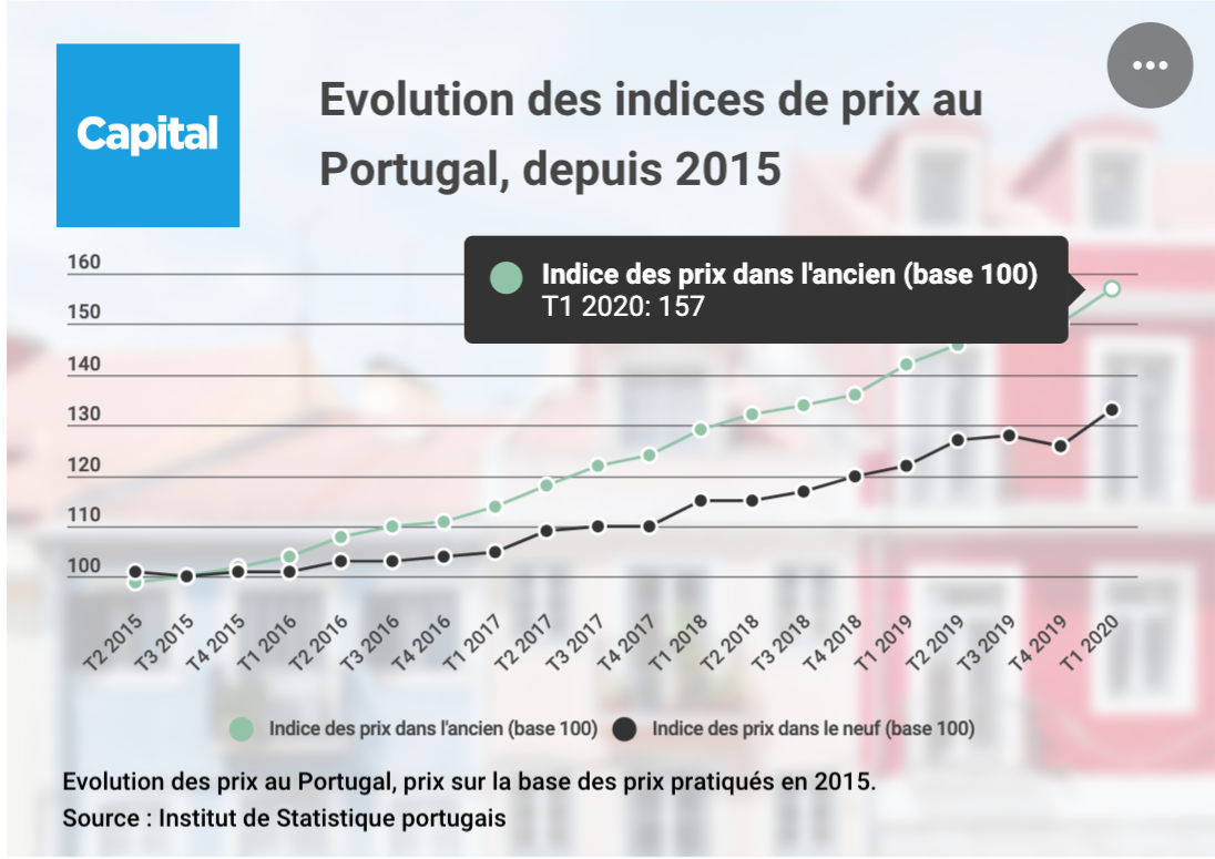 indice prix immobilier portugal
