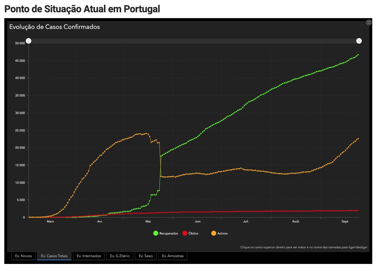 stats covid Portugal