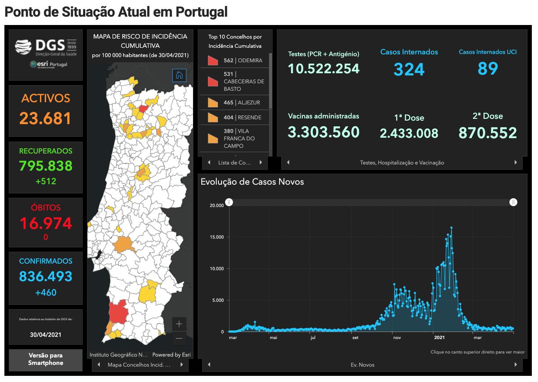 Covid Portugal