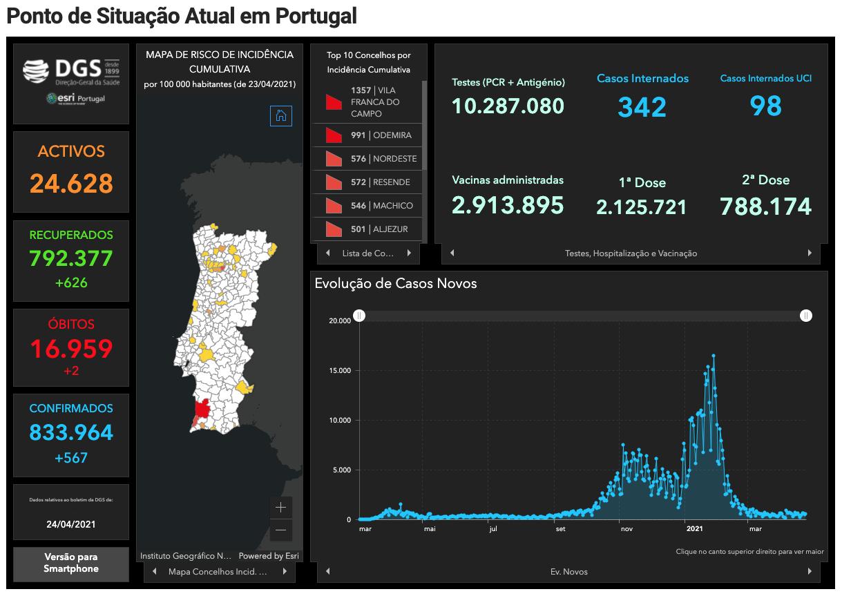Covid au Portugal