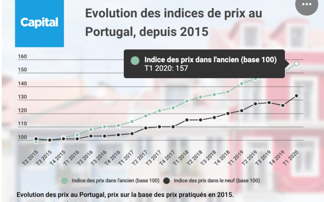 Prix immobiliers au Portugal, évolution