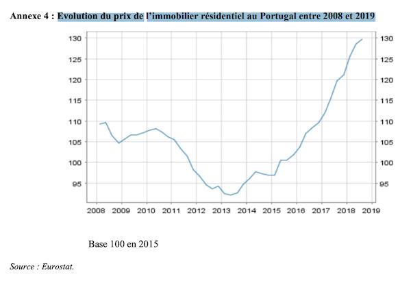 Investissement immobilier au Portugal, les raisons cachées